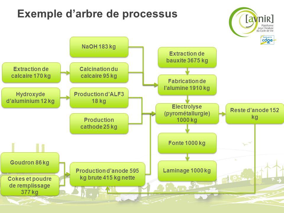 Exemple darbre de processus Reste danode 152 kg Laminage 1000 kg Fonte 1000 kg Electrolyse (pyrométallurgie) 1000 kg Fabrication de lalumine 1910 kg E
