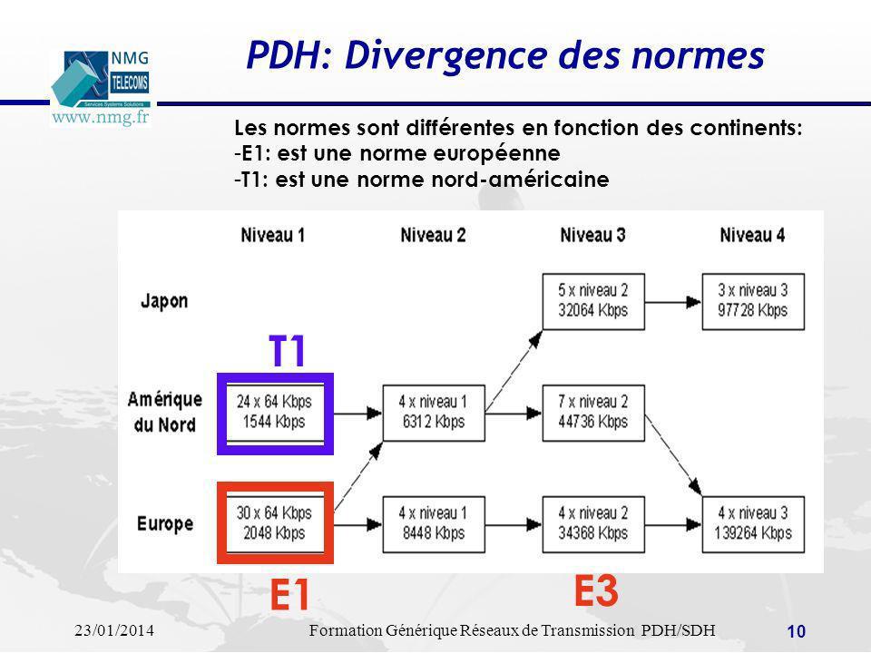 23/01/2014Formation Générique Réseaux de Transmission PDH/SDH 10 PDH: Divergence des normes T1 E1 E3 Les normes sont différentes en fonction des conti