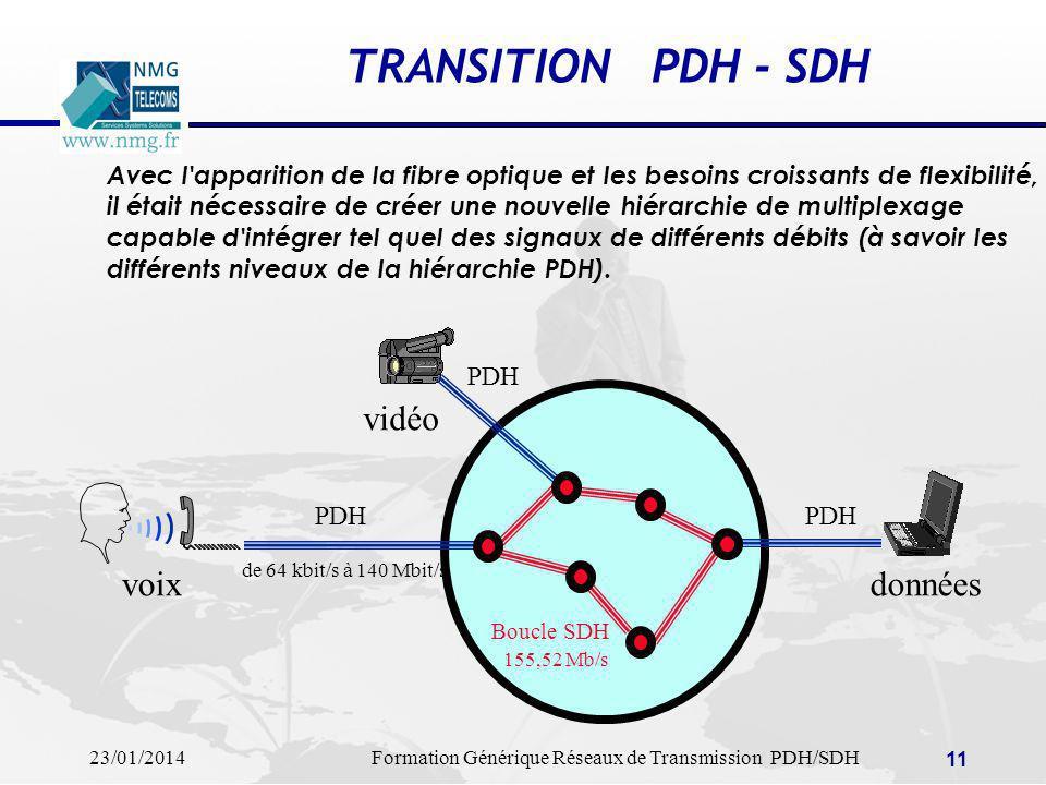 23/01/2014Formation Générique Réseaux de Transmission PDH/SDH 11 TRANSITION PDH - SDH Boucle SDH 155,52 Mb/s voix vidéo données de 64 kbit/s à 140 Mbi