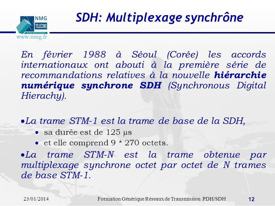 23/01/2014Formation Générique Réseaux de Transmission PDH/SDH 12 SDH: Multiplexage synchrône En février 1988 à Séoul (Corée) les accords internationau