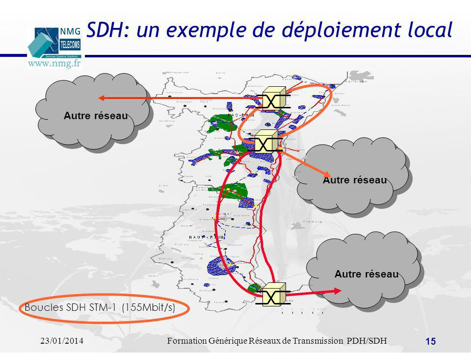 23/01/2014Formation Générique Réseaux de Transmission PDH/SDH 15 Autre réseau SDH: un exemple de déploiement local Boucles SDH STM-1 (155Mbit/s)