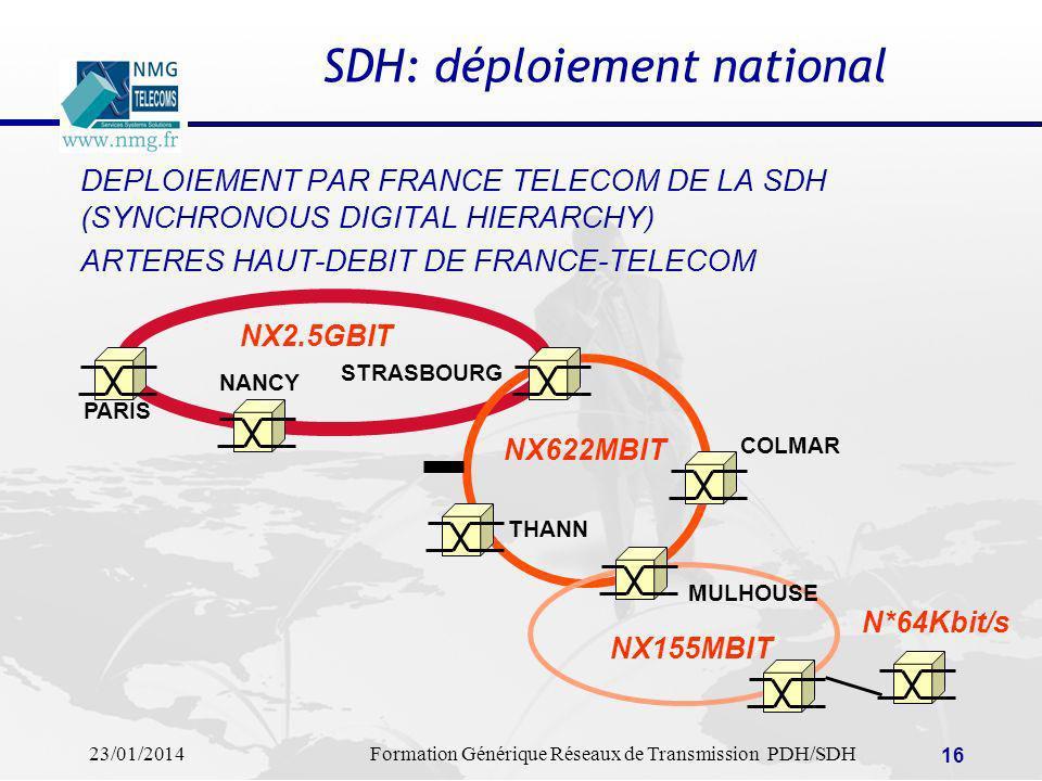 23/01/2014Formation Générique Réseaux de Transmission PDH/SDH 16 SDH: déploiement national DEPLOIEMENT PAR FRANCE TELECOM DE LA SDH (SYNCHRONOUS DIGIT