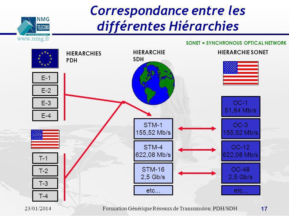 23/01/2014Formation Générique Réseaux de Transmission PDH/SDH 17 Correspondance entre les différentes Hiérarchies SONET = SYNCHRONOUS OPTICAL NETWORK