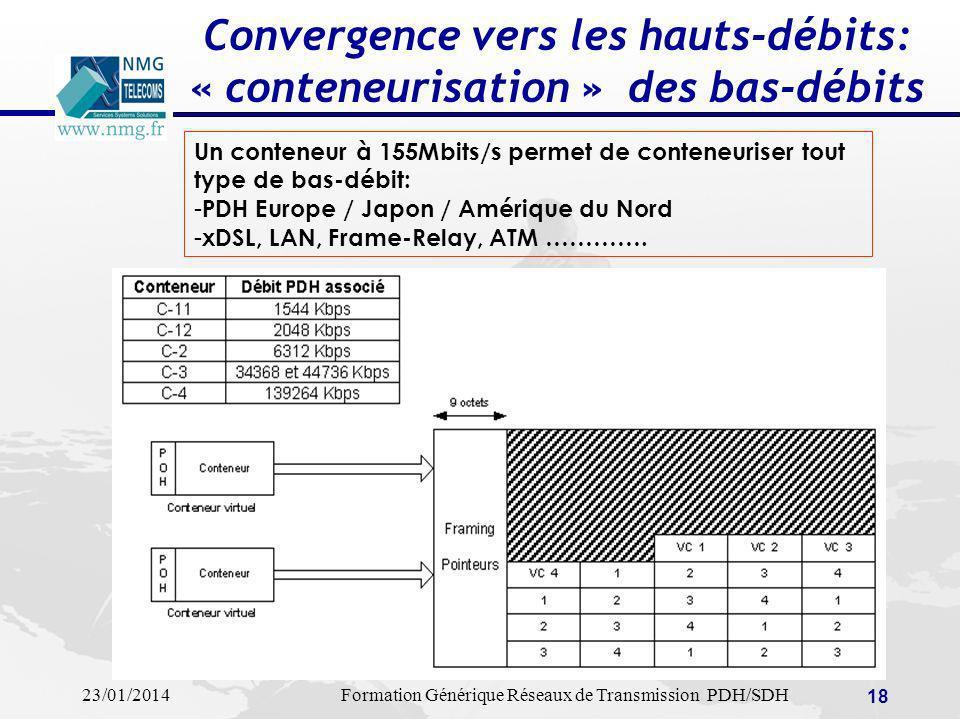 23/01/2014Formation Générique Réseaux de Transmission PDH/SDH 18 Convergence vers les hauts-débits: « conteneurisation » des bas-débits Un conteneur à