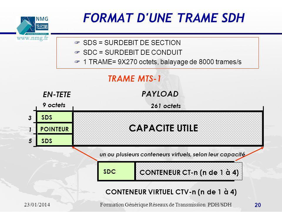 23/01/2014Formation Générique Réseaux de Transmission PDH/SDH 20 FORMAT D'UNE TRAME SDH SDS = SURDEBIT DE SECTION SDC = SURDEBIT DE CONDUIT 1 TRAME= 9