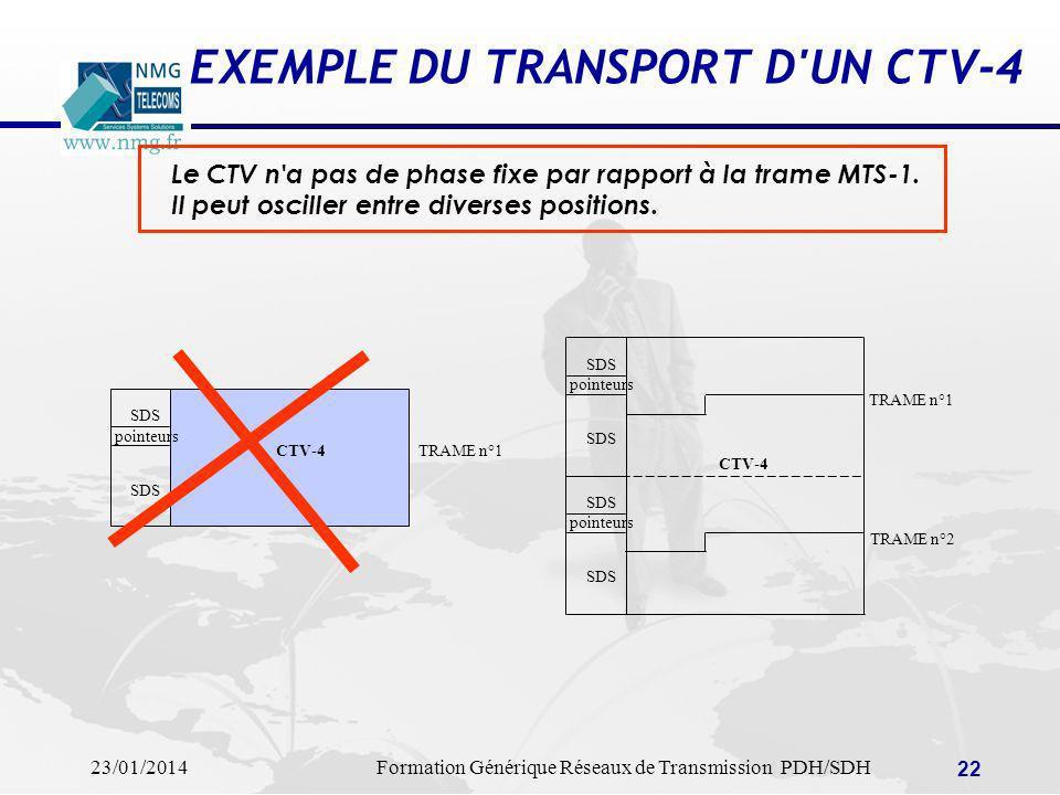 23/01/2014Formation Générique Réseaux de Transmission PDH/SDH 22 EXEMPLE DU TRANSPORT D'UN CTV-4 Le CTV n'a pas de phase fixe par rapport à la trame M