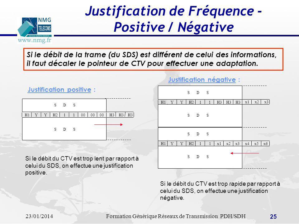 23/01/2014Formation Générique Réseaux de Transmission PDH/SDH 25 Justification de Fréquence - Positive / Négative Justification positive : Justificati