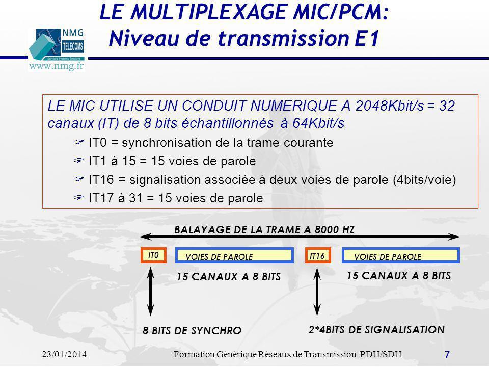 23/01/2014Formation Générique Réseaux de Transmission PDH/SDH 8 PDH: LA HIERARCHIE PLESIOCHRONE PLESIOCHRONE = PRESQUE SYNCHRONE PERMET DE MULTIPLEXER DES MIC A DES DEBITS PLUS ELEVES IT0 VOIES DE PAROLE IT16 VOIES DE PAROLE 1 MIC = 2MBIT/S 16 + 1 MIC = 34MBIT/S 4*16 + 1 MIC = 140 MBIT/S MULTIPLEXAGE DEMULTIPLEXAGE COMPLEXES, LENTS, COUTEUX