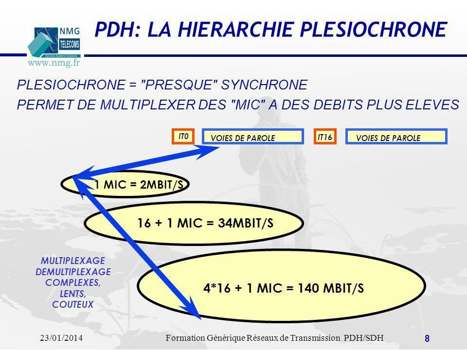 23/01/2014Formation Générique Réseaux de Transmission PDH/SDH 9 PDH: Multiplexage Plésiochrône Le caractère plésiochrone du multiplexage impose une opération de démultiplexage à chaque niveau pour accéder à un signal affluent.