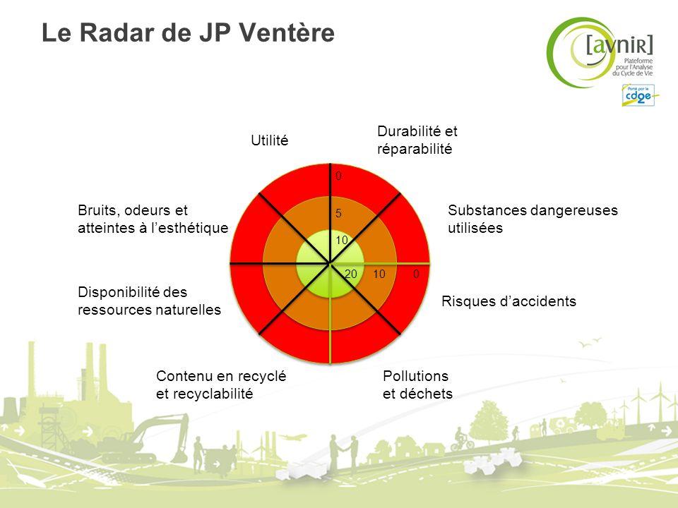 Le Radar de JP Ventère 0 5 10 0 20 Utilité Contenu en recyclé et recyclabilité Pollutions et déchets Risques daccidents Bruits, odeurs et atteintes à