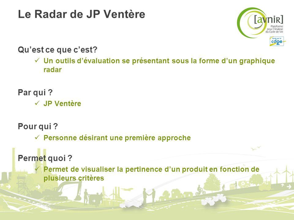 Le Radar de JP Ventère Quest ce que cest? Un outils dévaluation se présentant sous la forme dun graphique radar Par qui ? JP Ventère Pour qui ? Person