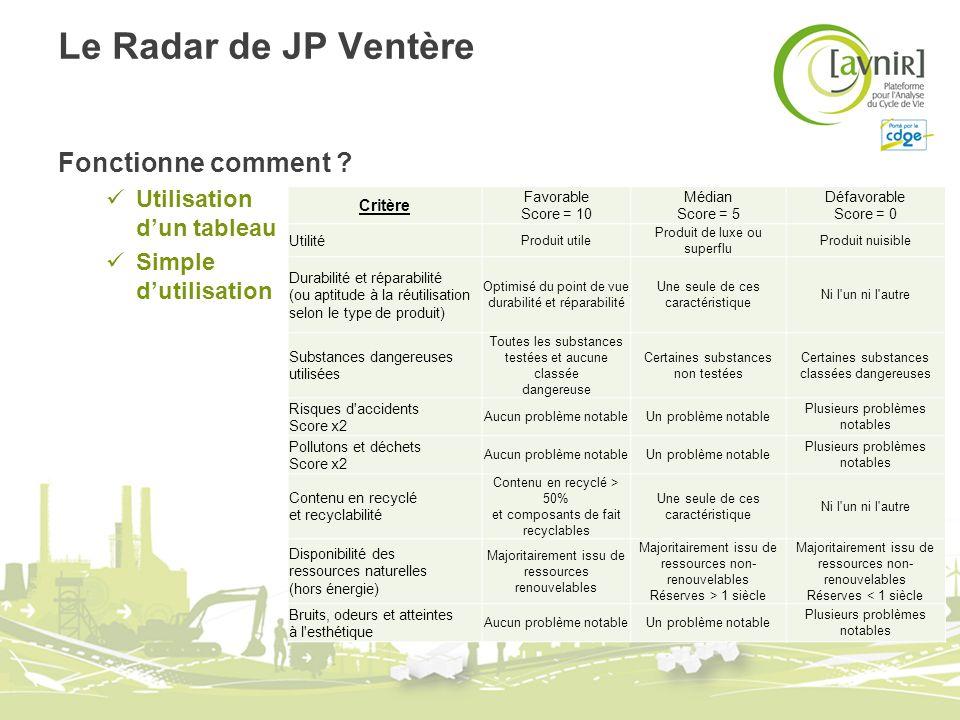 Le Radar de JP Ventère Fonctionne comment ? Utilisation dun tableau Simple dutilisation Critère Favorable Score = 10 Médian Score = 5 Défavorable Scor