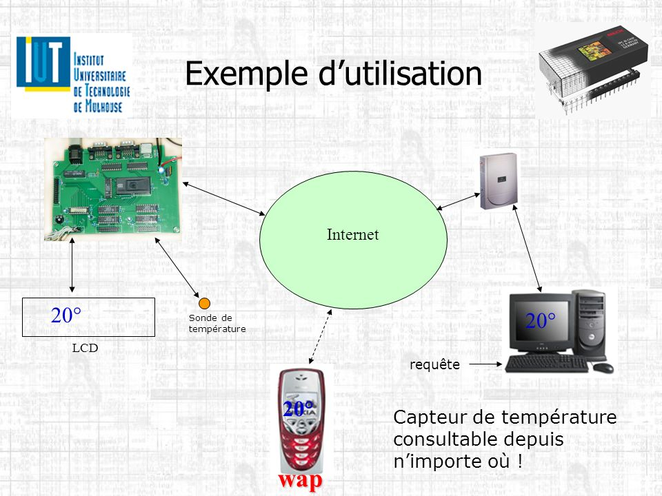 Exemple dutilisation Internet Sonde de température wap 20° Capteur de température consultable depuis nimporte où ! LCD requête