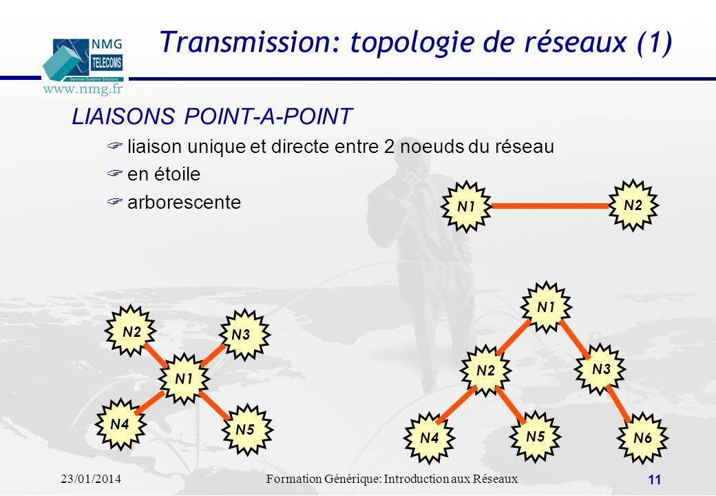 23/01/2014Formation Générique: Introduction aux Réseaux 11 LIAISONS POINT-A-POINT liaison unique et directe entre 2 noeuds du réseau en étoile arbores