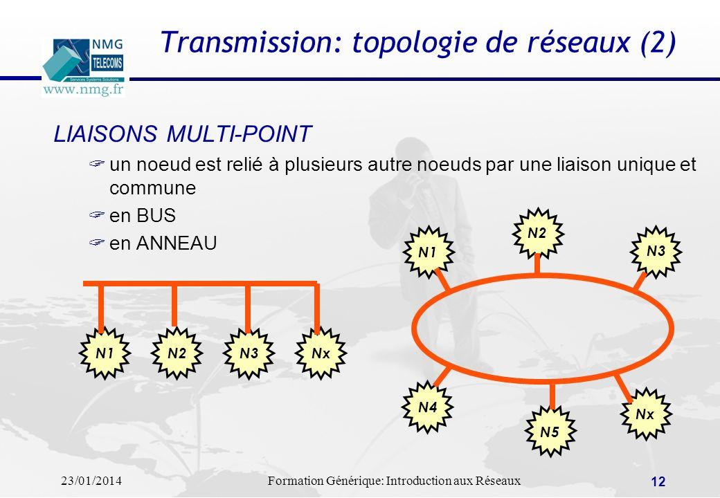 23/01/2014Formation Générique: Introduction aux Réseaux 12 LIAISONS MULTI-POINT un noeud est relié à plusieurs autre noeuds par une liaison unique et