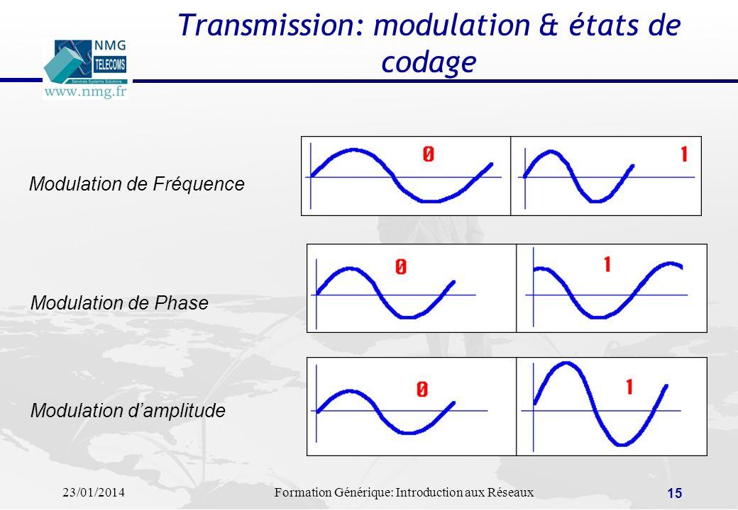 23/01/2014Formation Générique: Introduction aux Réseaux 15 Transmission: modulation & états de codage Modulation de Fréquence Modulation de Phase Modu