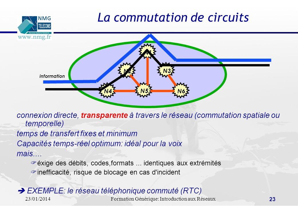 23/01/2014Formation Générique: Introduction aux Réseaux 23 La commutation de circuits connexion directe, transparente à travers le réseau (commutation