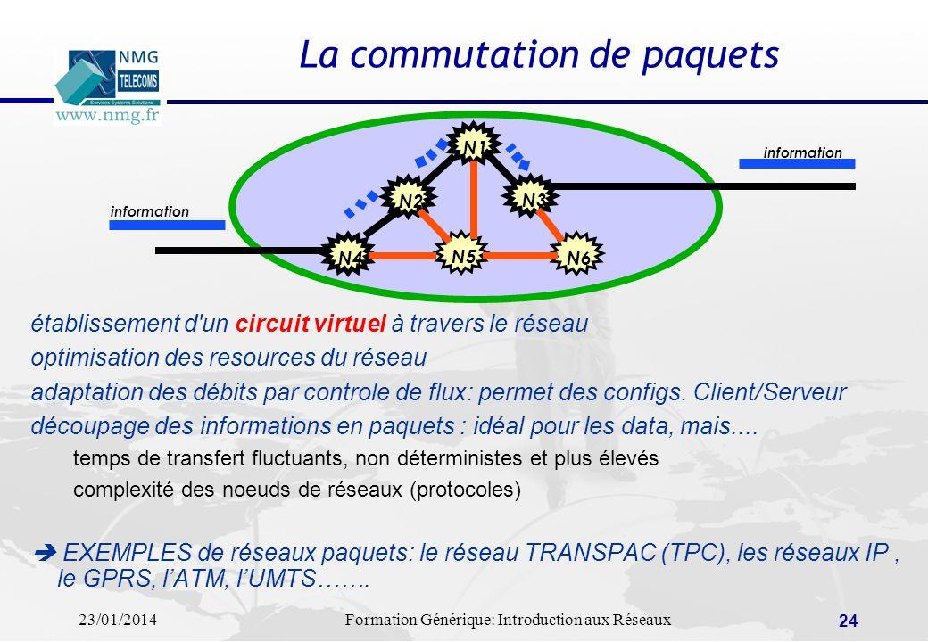 23/01/2014Formation Générique: Introduction aux Réseaux 24 La commutation de paquets N1 N2 N4 N3 N6 N5 information établissement d'un circuit virtuel