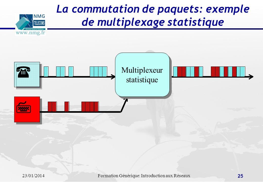 23/01/2014Formation Générique: Introduction aux Réseaux 25 La commutation de paquets: exemple de multiplexage statistique Multiplexeur statistique Mul