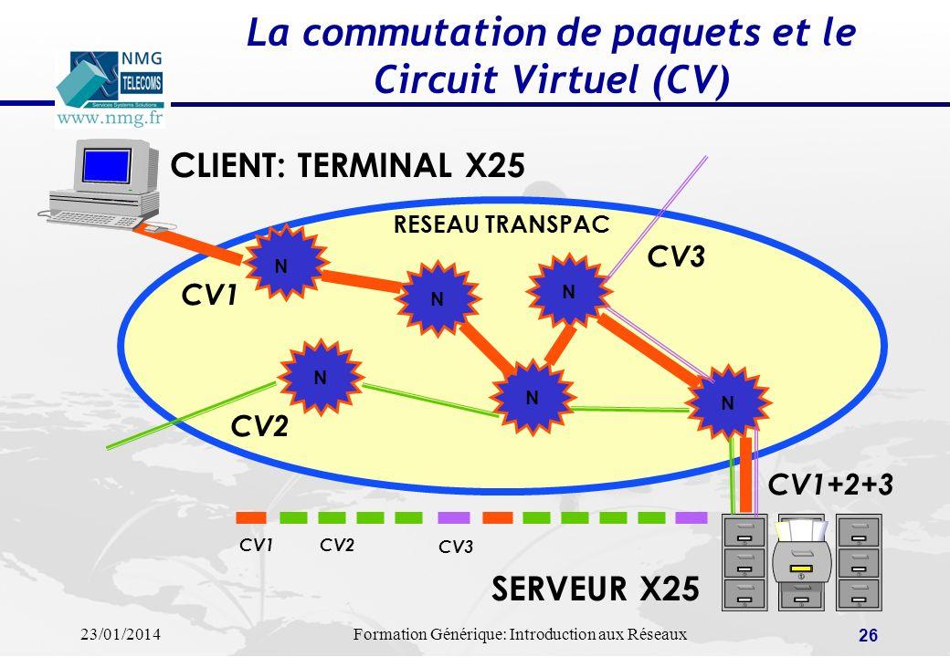 23/01/2014Formation Générique: Introduction aux Réseaux 26 La commutation de paquets et le Circuit Virtuel (CV) CLIENT: TERMINAL X25 SERVEUR X25 N N N