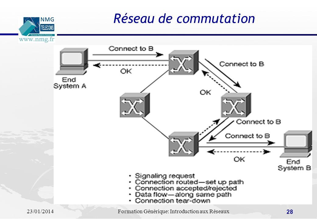 23/01/2014Formation Générique: Introduction aux Réseaux 28 Réseau de commutation