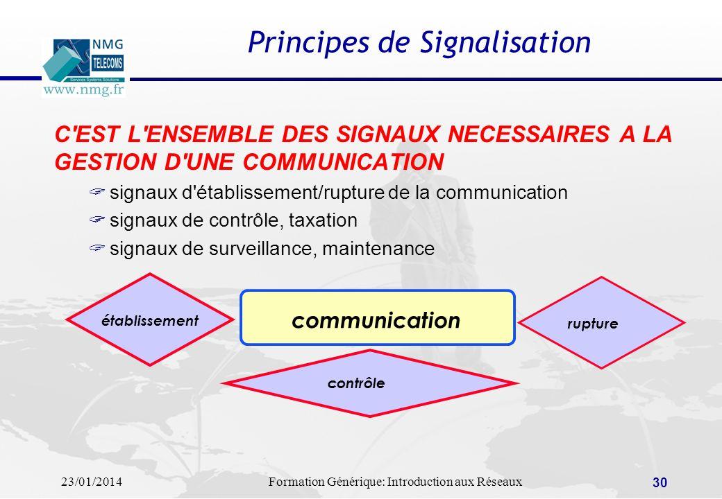 23/01/2014Formation Générique: Introduction aux Réseaux 30 Principes de Signalisation C'EST L'ENSEMBLE DES SIGNAUX NECESSAIRES A LA GESTION D'UNE COMM