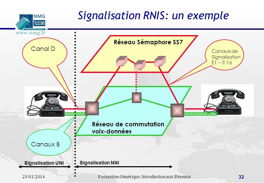 23/01/2014Formation Générique: Introduction aux Réseaux 32 Signalisation RNIS: un exemple Réseau Sémaphore SS7 Réseau de commutation voix-données Cana