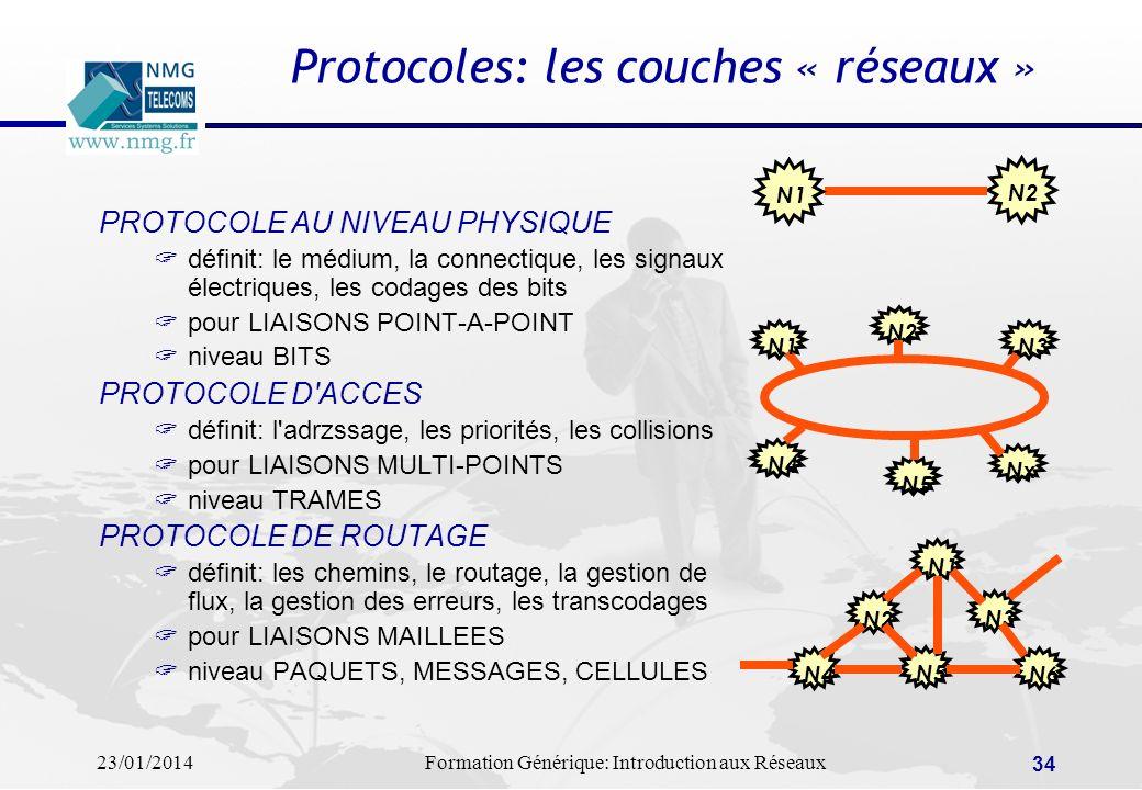 23/01/2014Formation Générique: Introduction aux Réseaux 34 Protocoles: les couches « réseaux » PROTOCOLE AU NIVEAU PHYSIQUE définit: le médium, la con