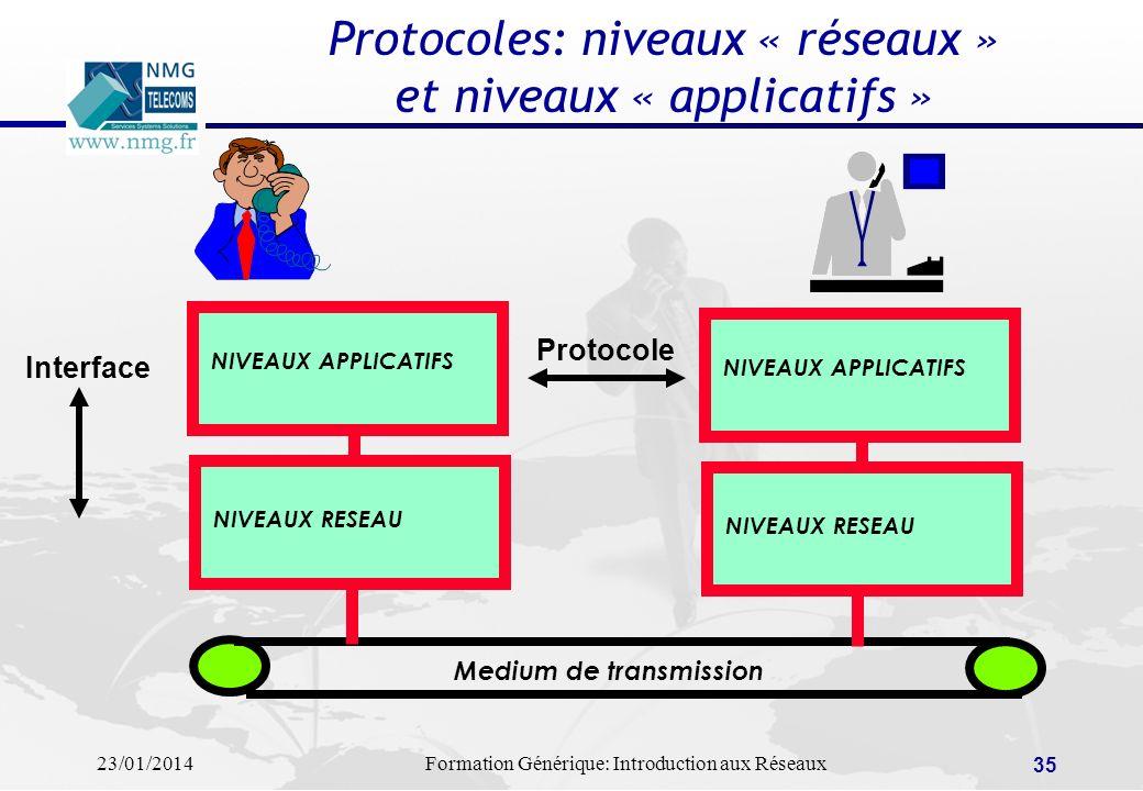 23/01/2014Formation Générique: Introduction aux Réseaux 35 Protocoles: niveaux « réseaux » et niveaux « applicatifs » NIVEAUX APPLICATIFS NIVEAUX RESE
