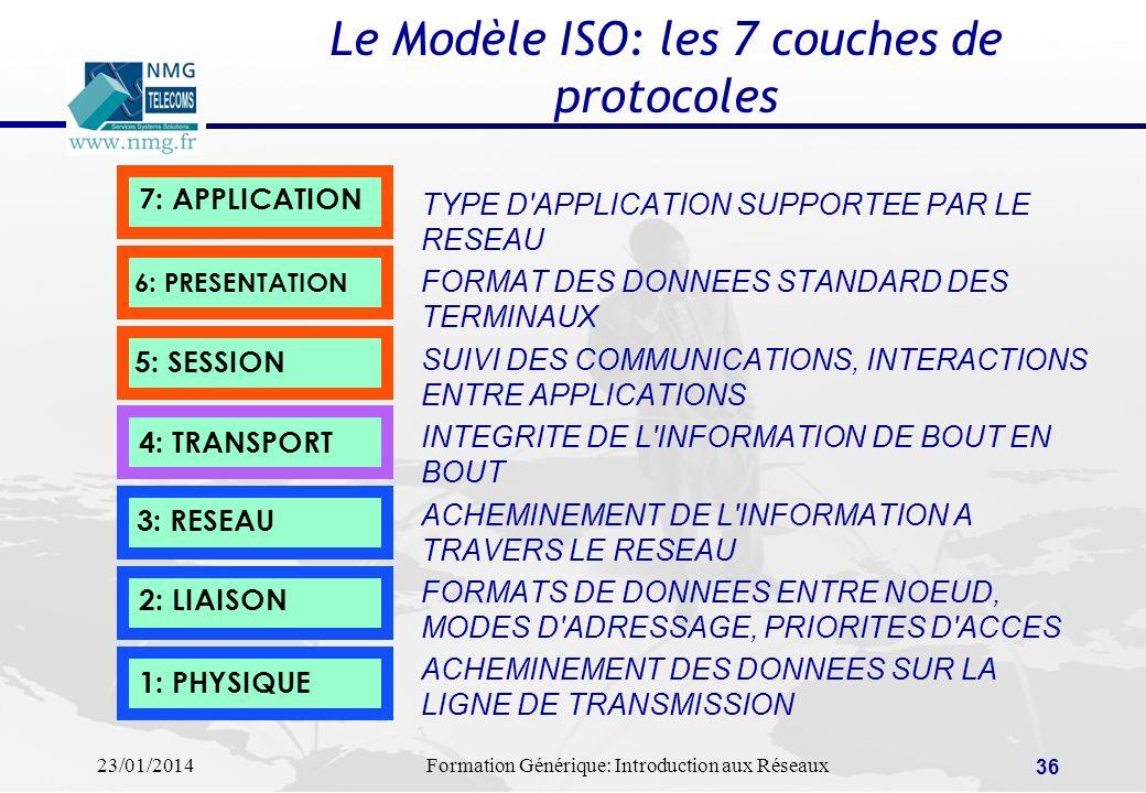 23/01/2014Formation Générique: Introduction aux Réseaux 36 Le Modèle ISO: les 7 couches de protocoles TYPE D'APPLICATION SUPPORTEE PAR LE RESEAU FORMA