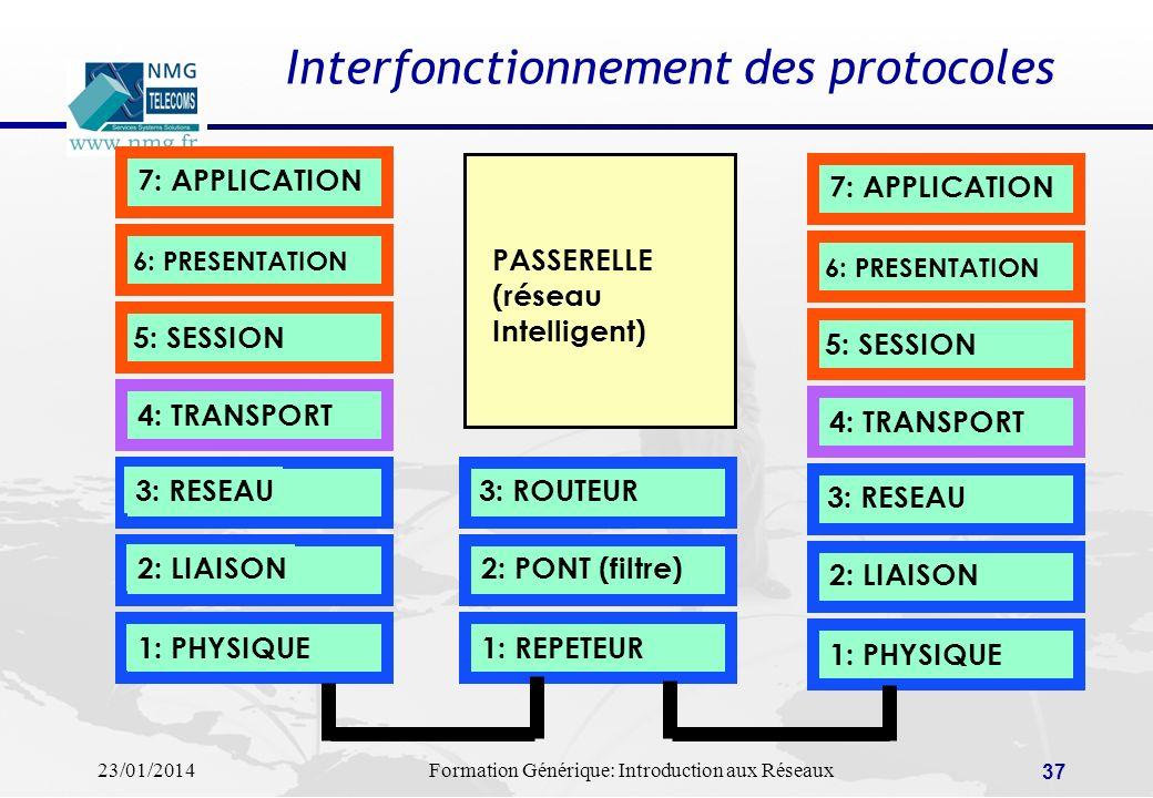 23/01/2014Formation Générique: Introduction aux Réseaux 37 Interfonctionnement des protocoles 7: APPLICATION 6: PRESENTATION 5: SESSION 4: TRANSPORT 3