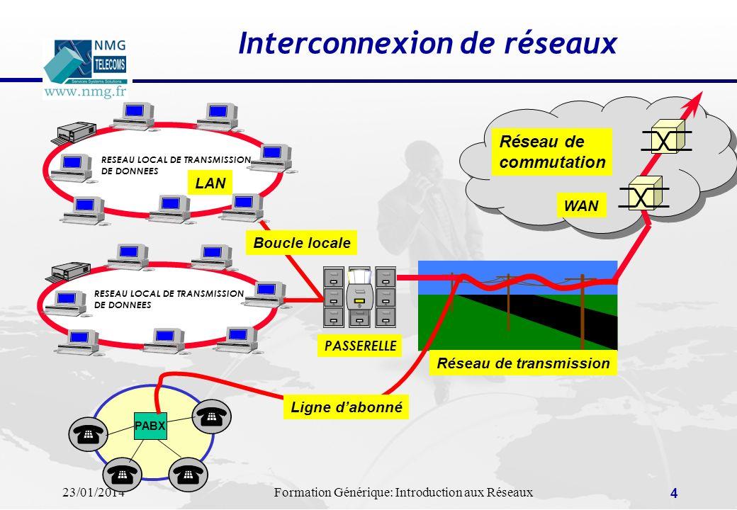 23/01/2014Formation Générique: Introduction aux Réseaux 4 Interconnexion de réseaux RESEAU LOCAL DE TRANSMISSION DE DONNEES RESEAU LOCAL DE TRANSMISSI