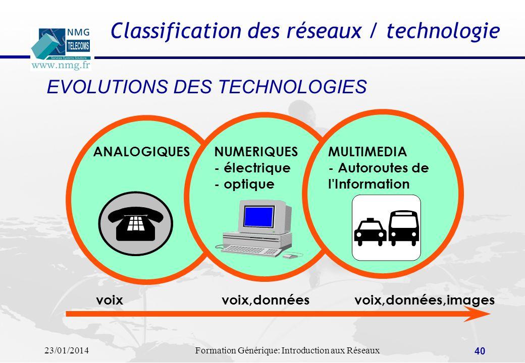 23/01/2014Formation Générique: Introduction aux Réseaux 40 Classification des réseaux / technologie EVOLUTIONS DES TECHNOLOGIES ANALOGIQUESNUMERIQUES