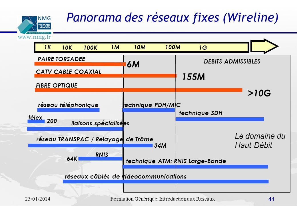 23/01/2014Formation Générique: Introduction aux Réseaux 41 Panorama des réseaux fixes (Wireline) DEBITS ADMISSIBLES 1K 10K100K 1M10M100M 1G PAIRE TORS