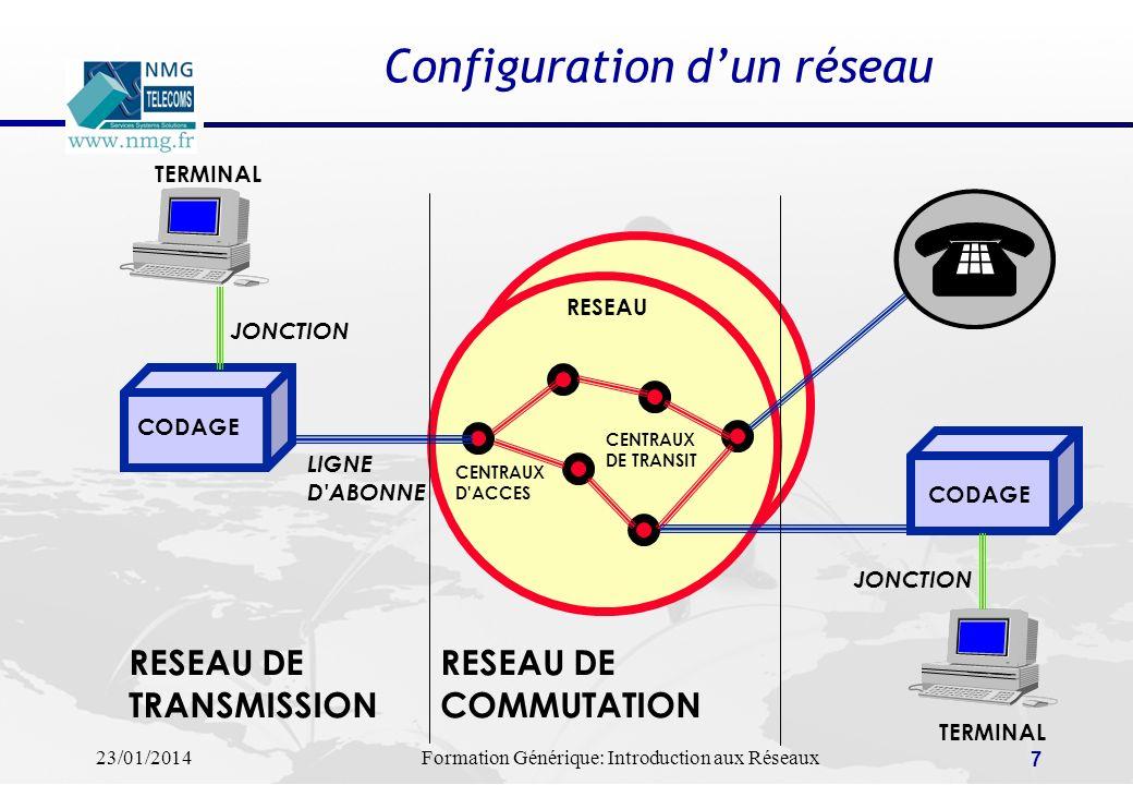 23/01/2014Formation Générique: Introduction aux Réseaux 7 Configuration dun réseau CODAGE TERMINAL RESEAU JONCTION LIGNE D'ABONNE RESEAU DE TRANSMISSI