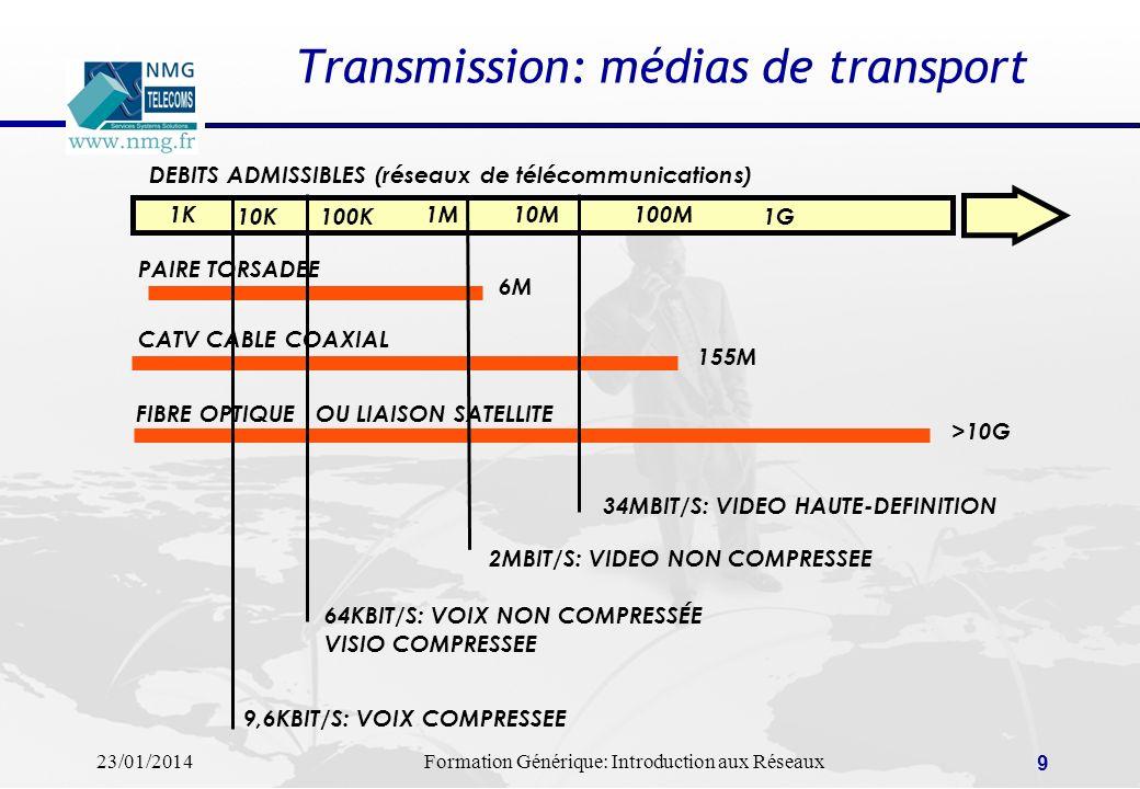 23/01/2014Formation Générique: Introduction aux Réseaux 9 Transmission: médias de transport DEBITS ADMISSIBLES (réseaux de télécommunications) 1K 10K1