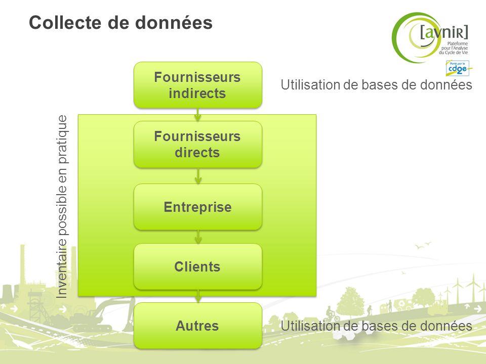 Collecte de données Fournisseurs directs Entreprise Clients Fournisseurs indirects Autres Inventaire possible en pratique Utilisation de bases de donn