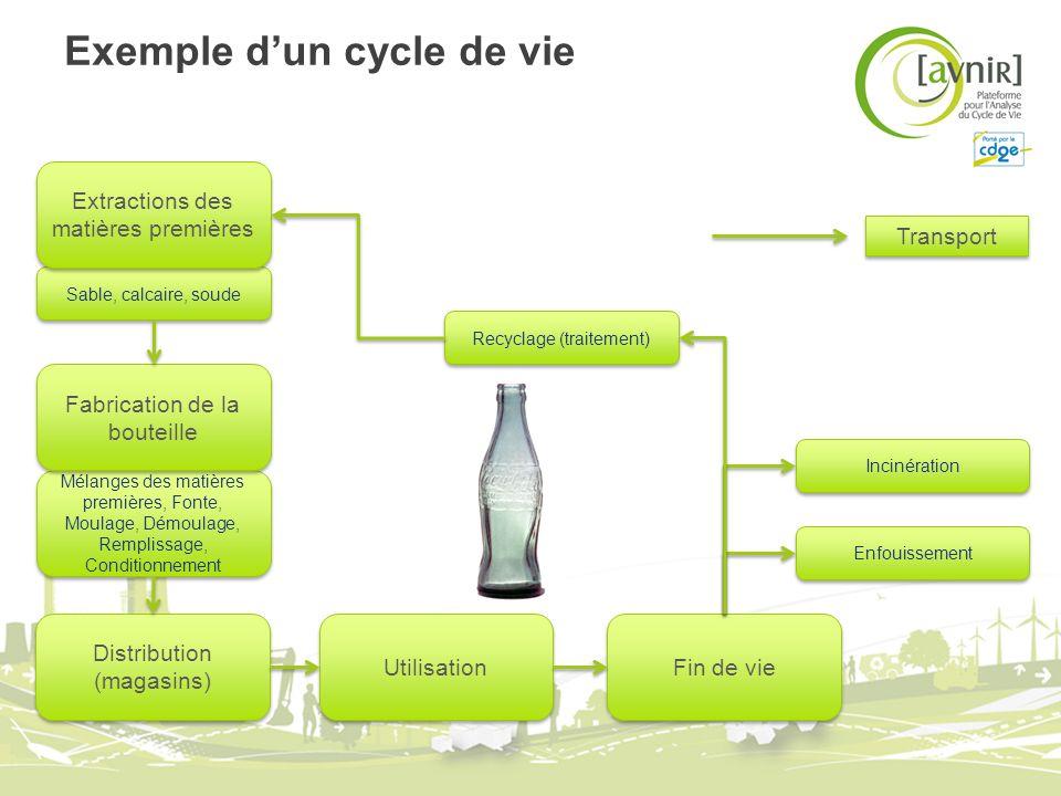 Exemple dun cycle de vie Utilisation Recyclage (traitement) Distribution (magasins) Mélanges des matières premières, Fonte, Moulage, Démoulage, Rempli