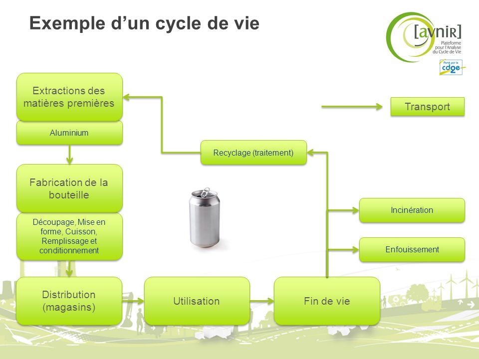 Exemple dun cycle de vie Utilisation Recyclage (traitement) Distribution (magasins) Découpage, Mise en forme, Cuisson, Remplissage et conditionnement Fabrication de la bouteille Aluminium Extractions des matières premières Fin de vie Incinération Enfouissement Transport