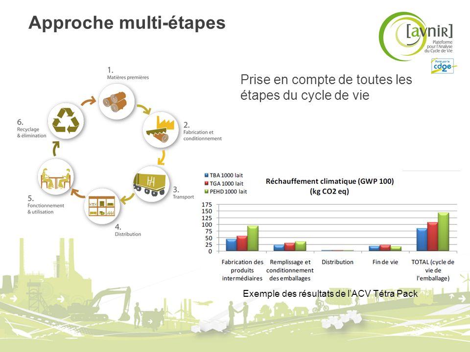 Approche multicritères Prise en compte de plusieurs impacts environnementaux : Épuisement des ressources énergétique Consommation de lénergie Pollution de lair Pollution de leau Pollution des sols … Exemple des résultats de lACV Tétra Pack