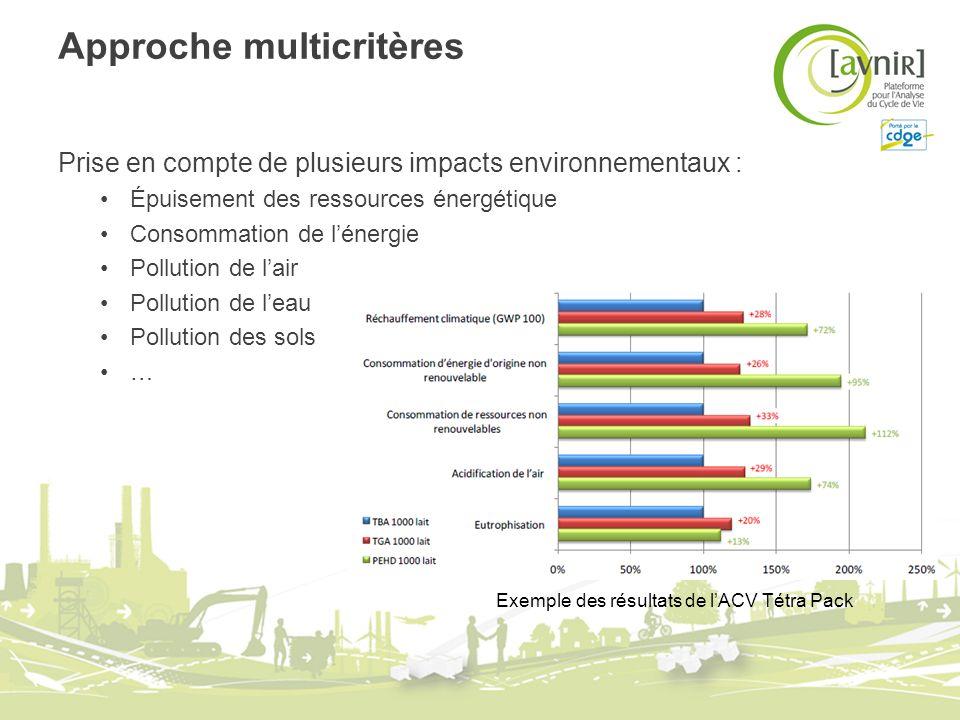 Approche multicritères Prise en compte de plusieurs impacts environnementaux : Épuisement des ressources énergétique Consommation de lénergie Pollutio