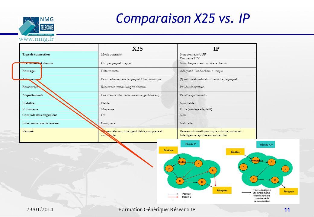 23/01/2014Formation Générique: Réseaux IP 11 Comparaison X25 vs. IP Réseau informatique simple, robuste, universel. Intelligence reportée aux extrémit