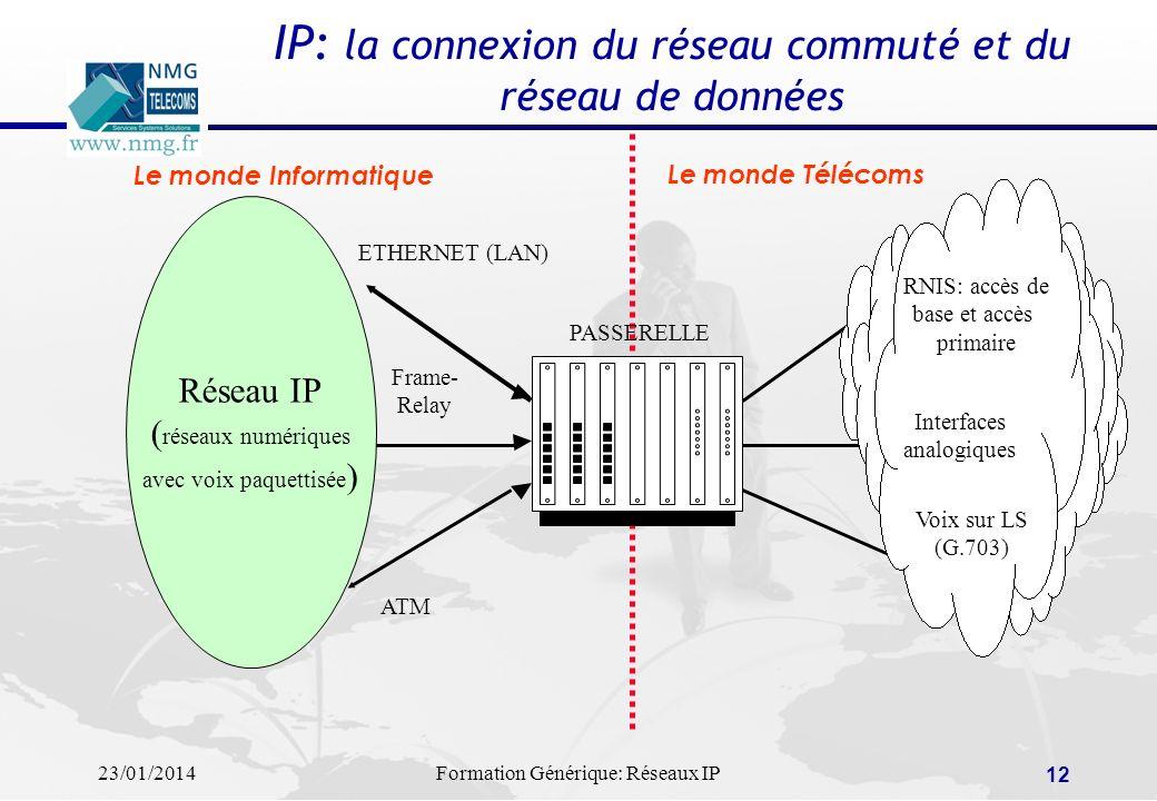 23/01/2014Formation Générique: Réseaux IP 12 IP: la connexion du réseau commuté et du réseau de données PASSERELLE Réseau IP ( réseaux numériques avec