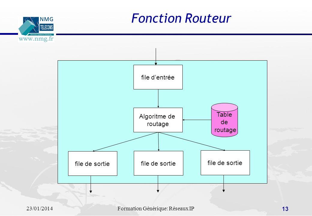 23/01/2014Formation Générique: Réseaux IP 13 Fonction Routeur file dentrée file de sortie Algoritme de routage Table de routage