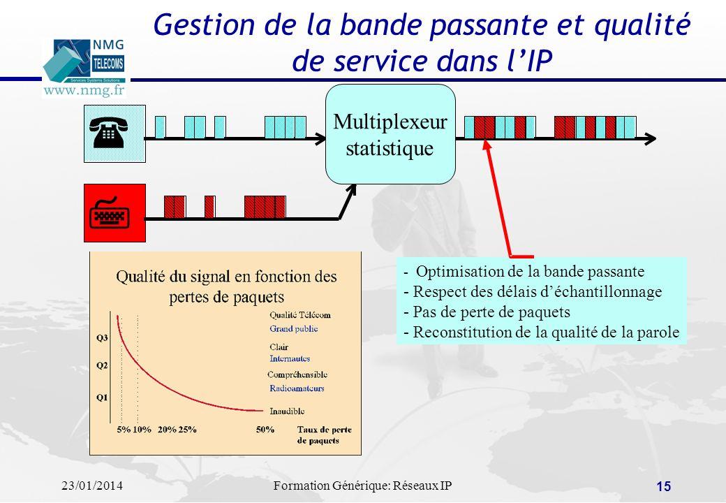 23/01/2014Formation Générique: Réseaux IP 15 Gestion de la bande passante et qualité de service dans lIP - Optimisation de la bande passante - Respect