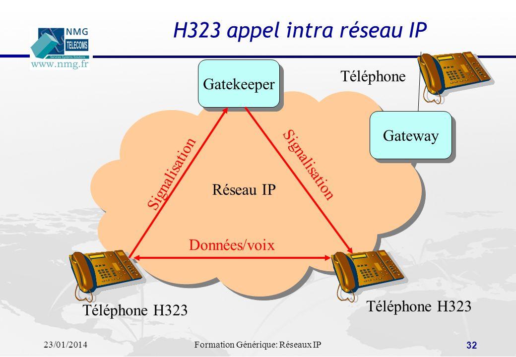 23/01/2014Formation Générique: Réseaux IP 32 H323 appel intra réseau IP Réseau IP Gatekeeper Gateway Téléphone H323 Téléphone Signalisation Données/vo