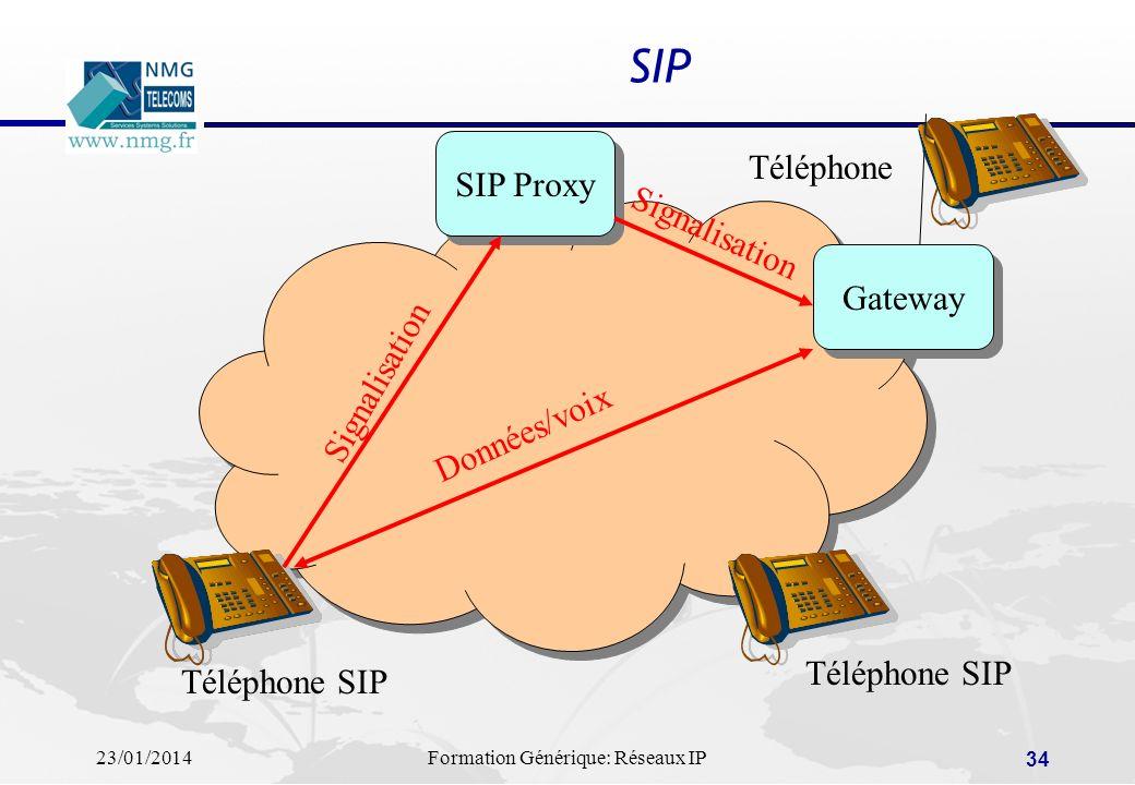 23/01/2014Formation Générique: Réseaux IP 34 SIP SIP Proxy Gateway Téléphone SIP Téléphone Signalisation Données/voix