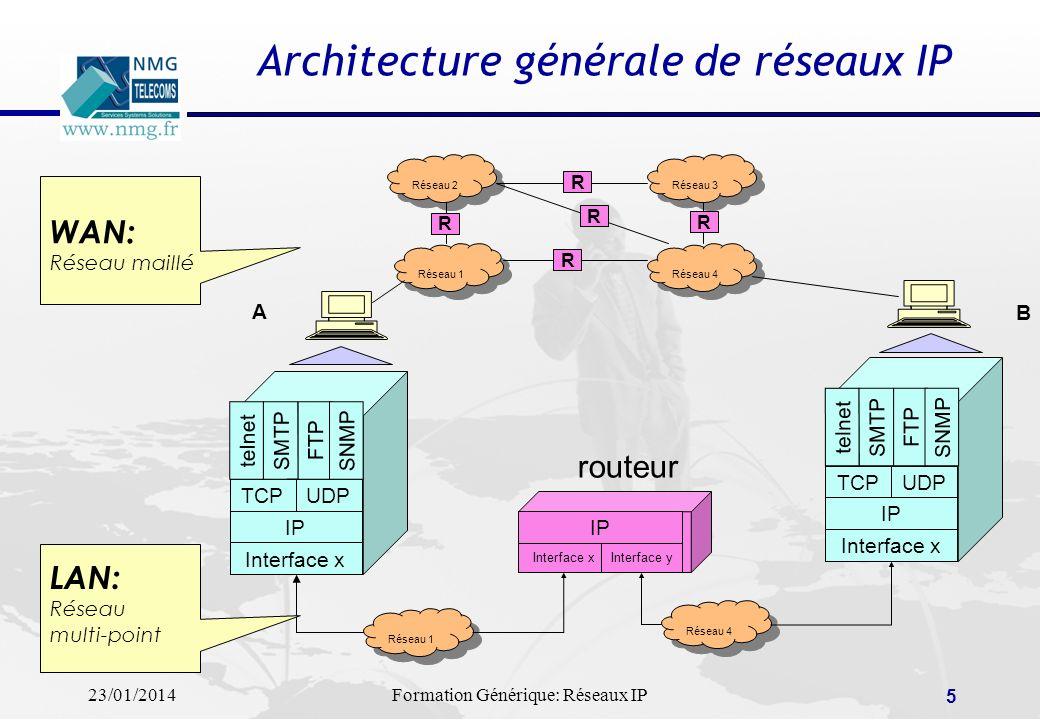 23/01/2014Formation Générique: Réseaux IP 5 Réseau 1 Réseau 4 Réseau 2 Réseau 3 R R R R R Interface x IP TCPUDP SMTP telnet FTP SNMP IP Interface xInt