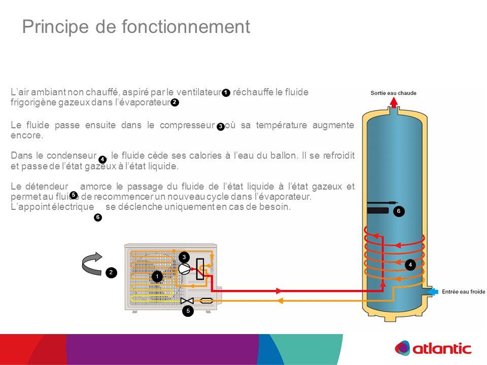 1 2 3 4 5 6 Principe de fonctionnement Lair ambiant non chauffé, aspiré par le ventilateur, réchauffe le fluide frigorigène gazeux dans lévaporateur L