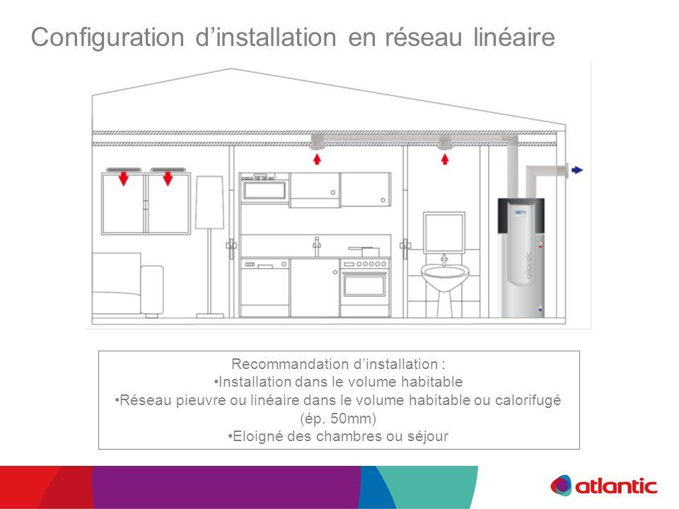 Configuration dinstallation en réseau linéaire Recommandation dinstallation : Installation dans le volume habitable Réseau pieuvre ou linéaire dans le